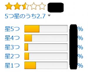 Amazonの評価C型